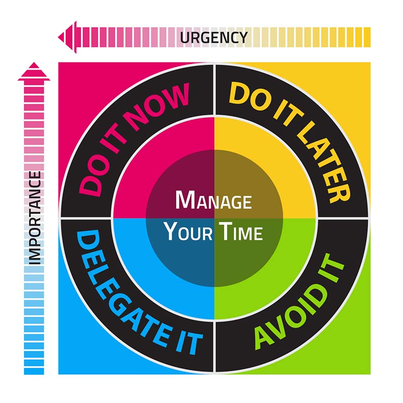 Time Management Quadrant